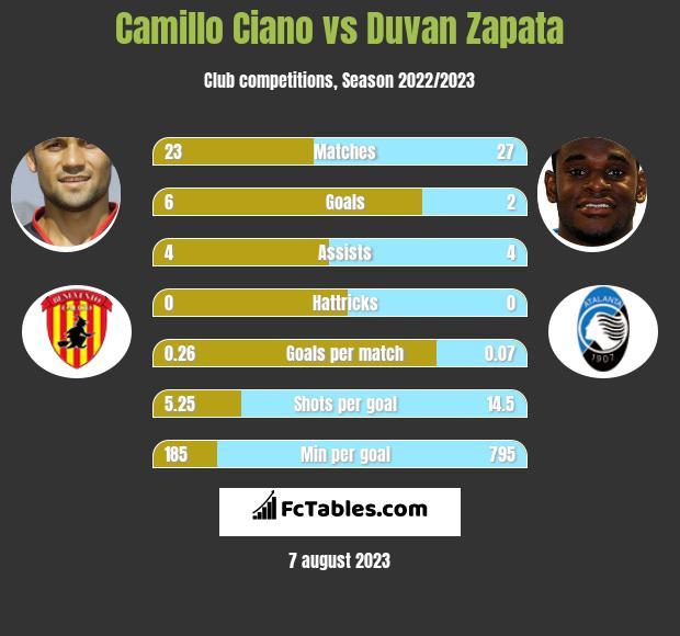 Camillo Ciano vs Duvan Zapata h2h player stats