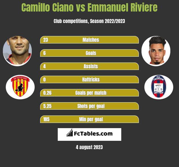 Camillo Ciano vs Emmanuel Riviere infographic