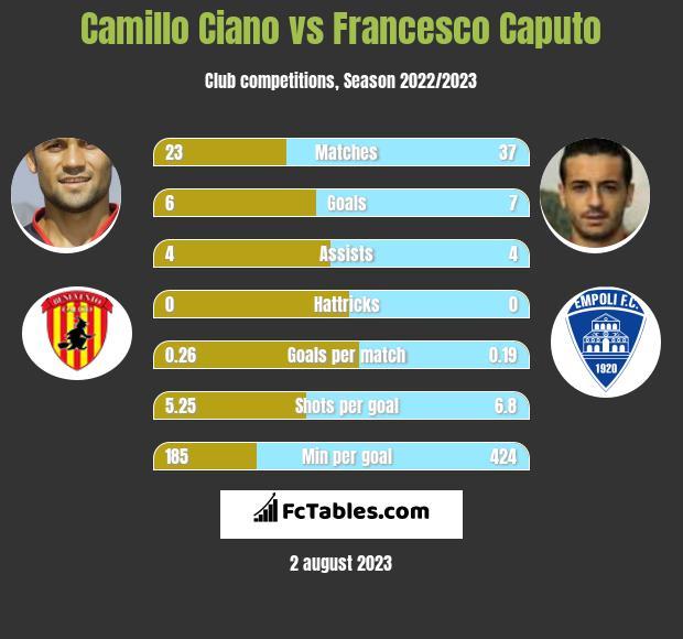 Camillo Ciano vs Francesco Caputo h2h player stats