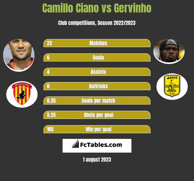Camillo Ciano vs Gervinho h2h player stats