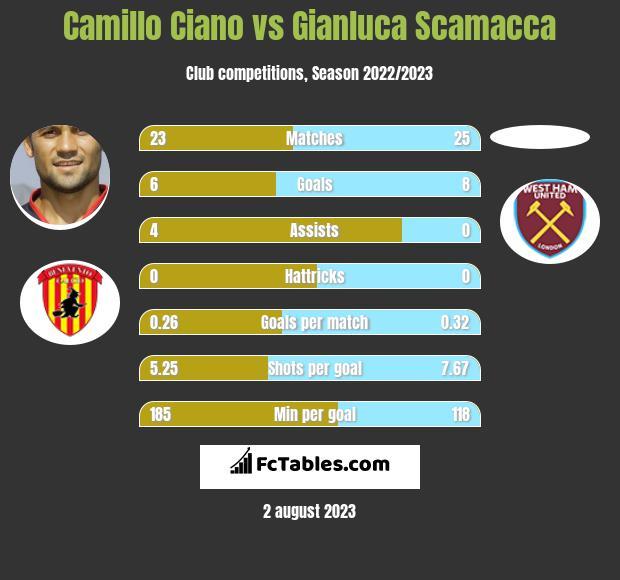 Camillo Ciano vs Gianluca Scamacca h2h player stats