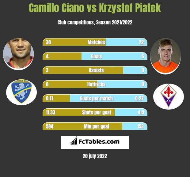 Camillo Ciano vs Krzystof Piatek h2h player stats