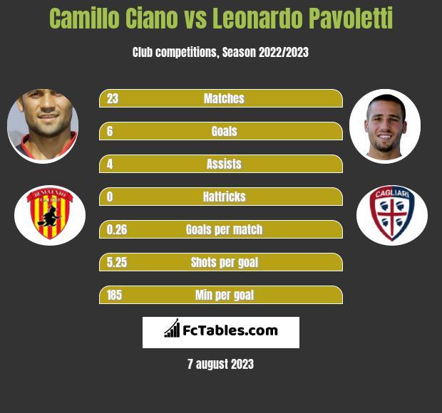 Camillo Ciano vs Leonardo Pavoletti h2h player stats