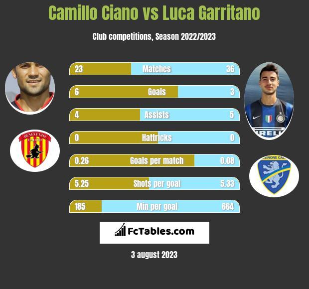 Camillo Ciano vs Luca Garritano infographic