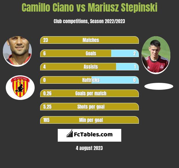 Camillo Ciano vs Mariusz Stepinski h2h player stats