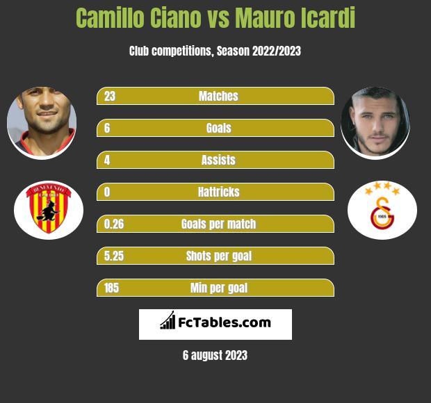 Camillo Ciano vs Mauro Icardi h2h player stats