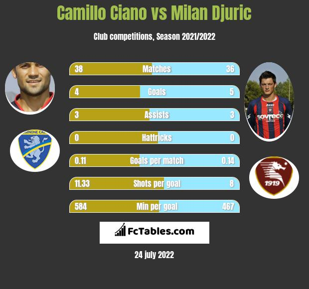Camillo Ciano vs Milan Djuric h2h player stats