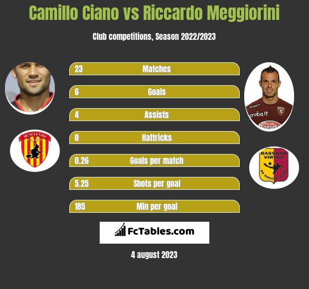 Camillo Ciano vs Riccardo Meggiorini h2h player stats