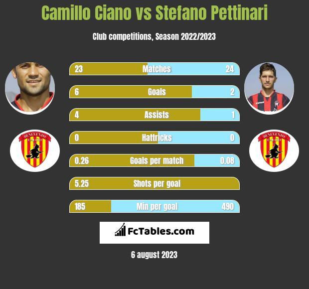 Camillo Ciano vs Stefano Pettinari h2h player stats