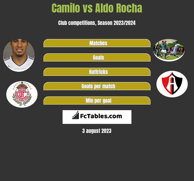 Camilo vs Aldo Rocha infographic