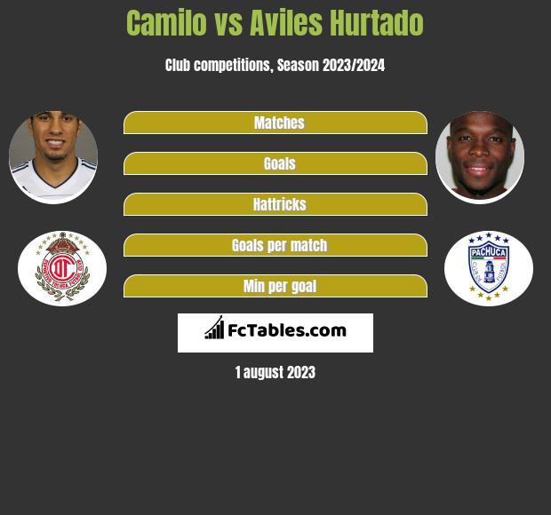 Camilo vs Aviles Hurtado h2h player stats