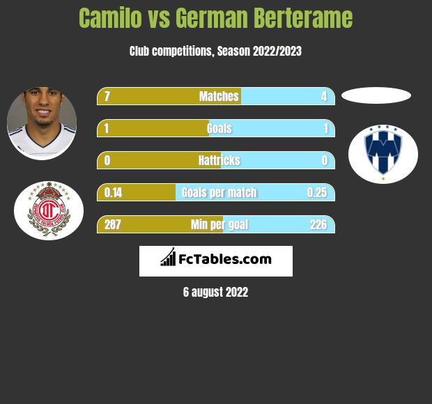 Camilo vs German Berterame h2h player stats