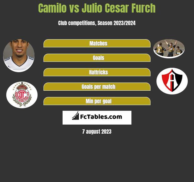 Camilo vs Julio Cesar Furch h2h player stats