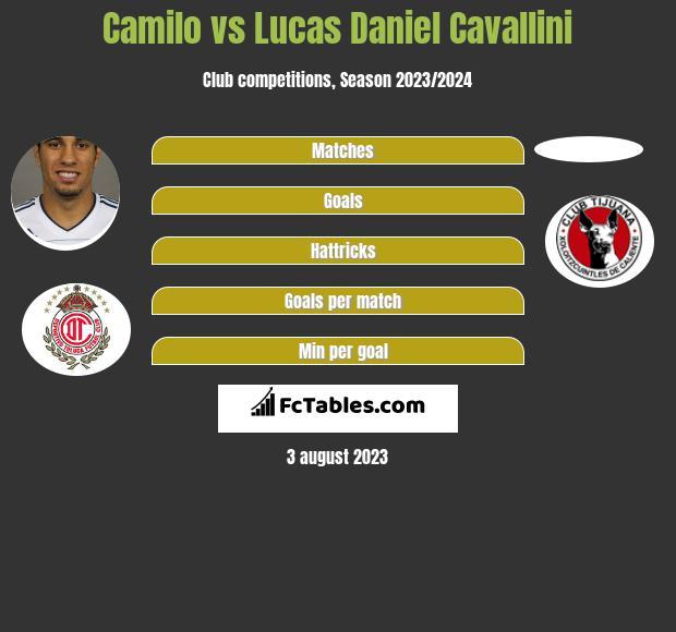 Camilo vs Lucas Daniel Cavallini h2h player stats