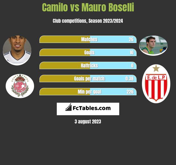 Camilo vs Mauro Boselli h2h player stats