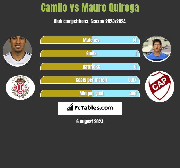Camilo vs Mauro Quiroga h2h player stats