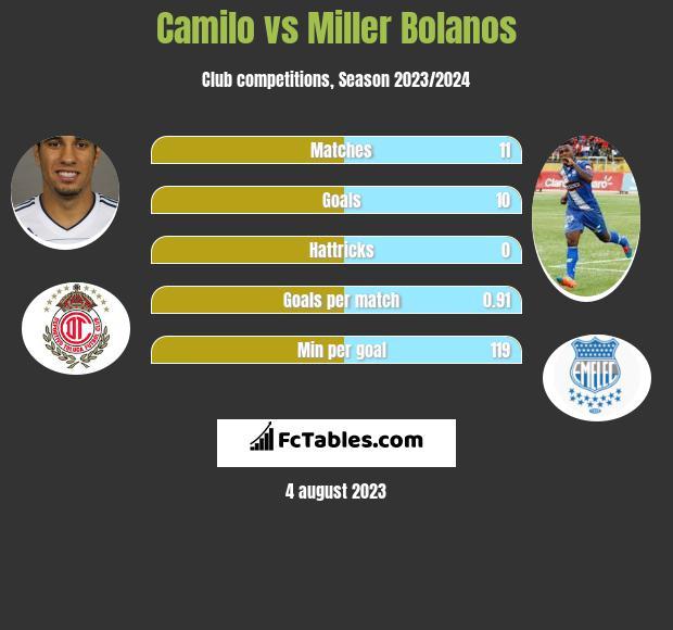 Camilo vs Miller Bolanos h2h player stats