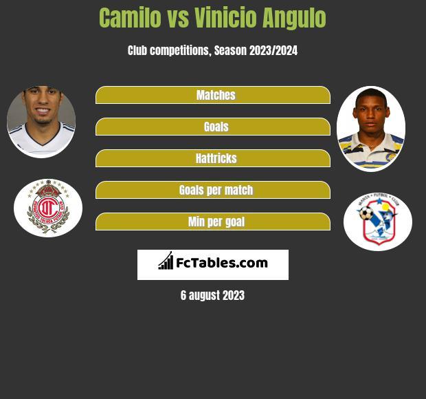 Camilo vs Vinicio Angulo h2h player stats