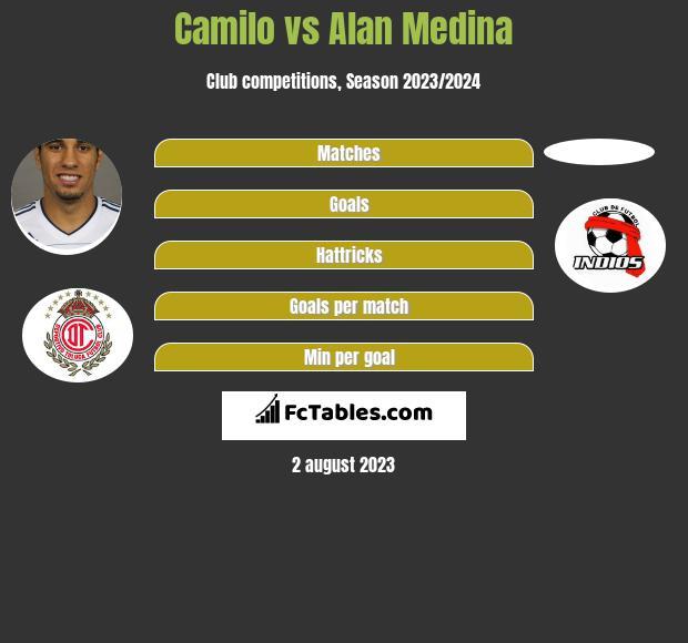 Camilo vs Alan Medina h2h player stats