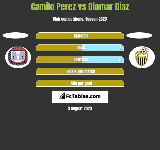 Camilo Perez vs Diomar Diaz h2h player stats