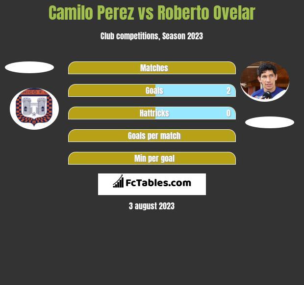 Camilo Perez vs Roberto Ovelar h2h player stats