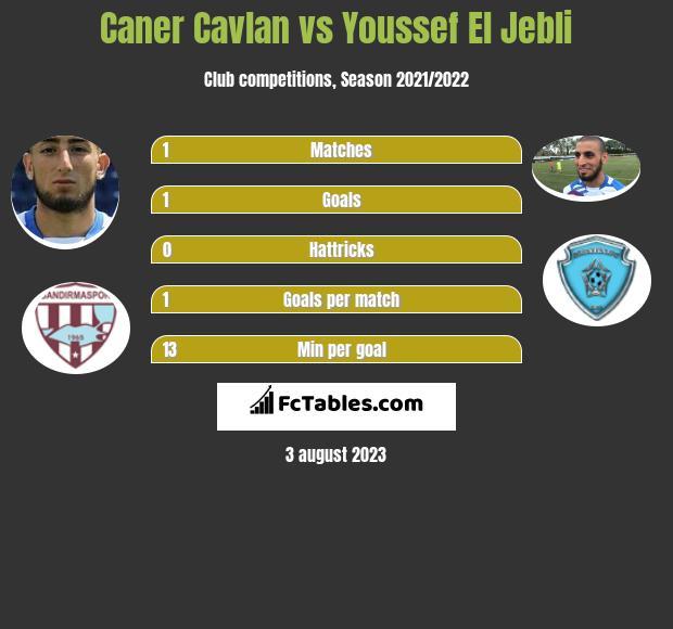 Caner Cavlan vs Youssef El Jebli infographic