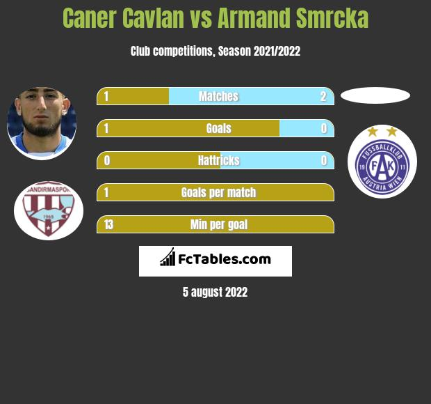 Caner Cavlan infographic statistics for Austria Wien (A)
