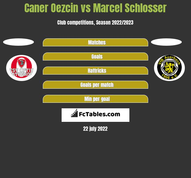 Caner Oezcin vs Marcel Schlosser h2h player stats