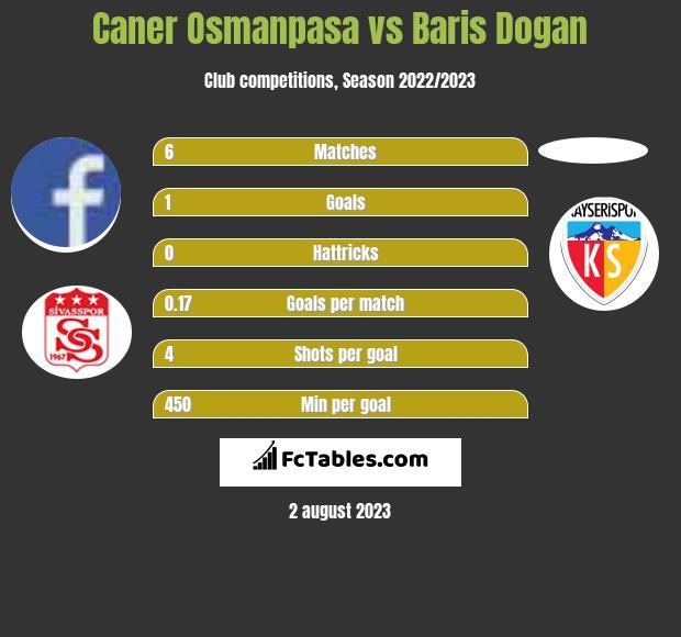 Caner Osmanpasa vs Baris Dogan infographic