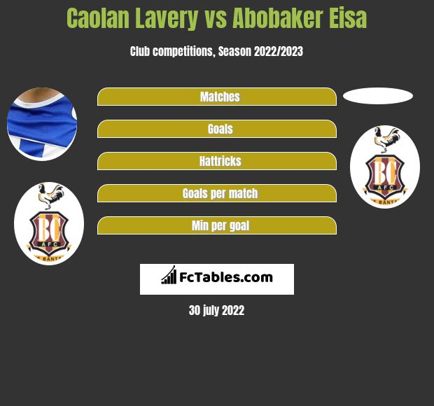 Caolan Lavery vs Abobaker Eisa infographic