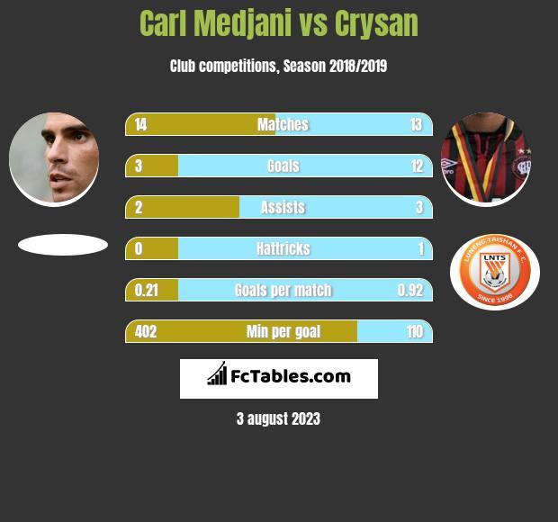 Carl Medjani vs Crysan h2h player stats