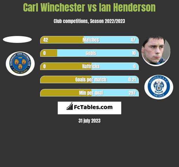 Carl Winchester vs Ian Henderson h2h player stats