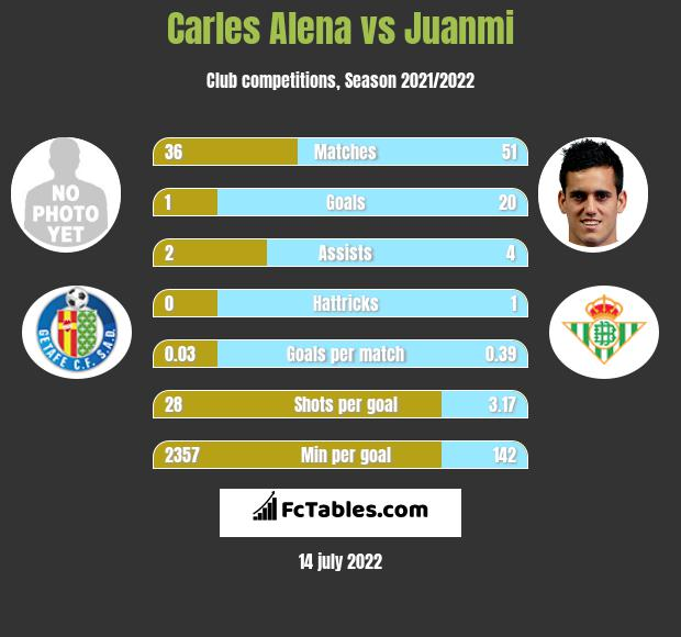 Carles Alena vs Juanmi infographic