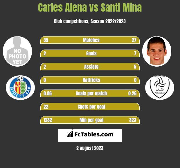 Carles Alena vs Santi Mina infographic