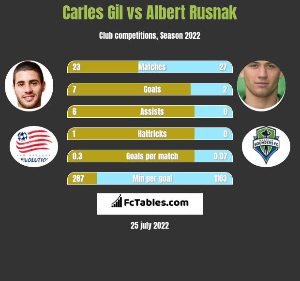 Carles Gil infographic statistics for New England Rev.