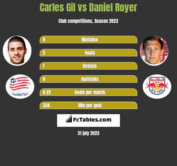 Carles Gil vs Daniel Royer h2h player stats