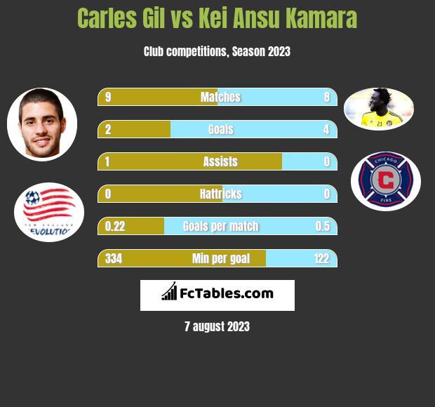 Carles Gil vs Kei Ansu Kamara h2h player stats