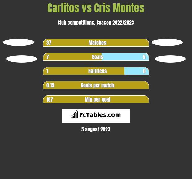 Carlitos vs Cris Montes h2h player stats