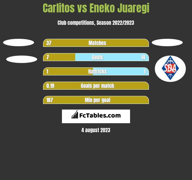 Carlitos vs Eneko Juaregi h2h player stats