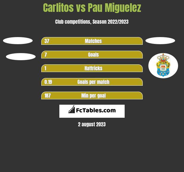 Carlitos vs Pau Miguelez h2h player stats