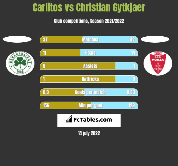 Carlitos vs Christian Gytkjaer h2h player stats