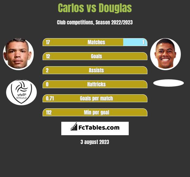 Carlos vs Douglas h2h player stats
