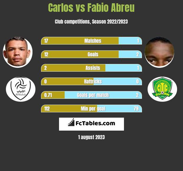Carlos vs Fabio Abreu h2h player stats