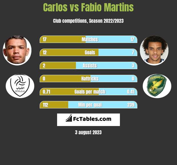 Carlos vs Fabio Martins h2h player stats