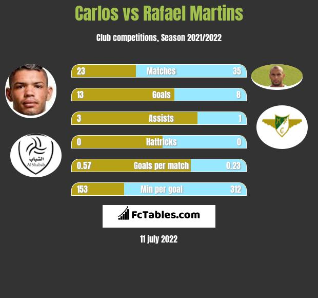 Carlos vs Rafael Martins h2h player stats