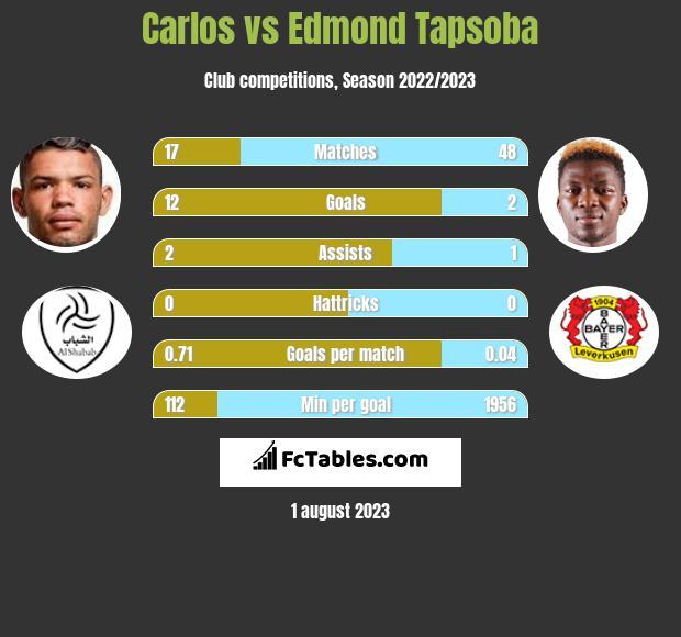 Carlos vs Edmond Tapsoba h2h player stats