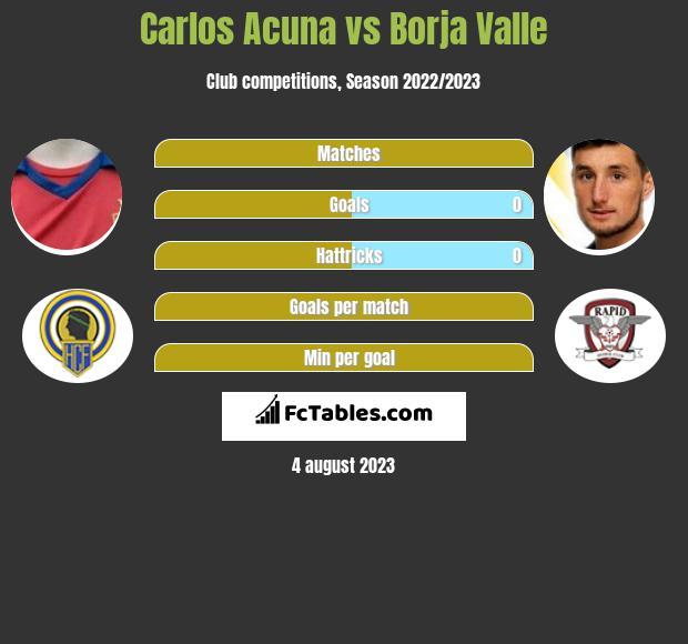 Carlos Acuna vs Borja Valle infographic