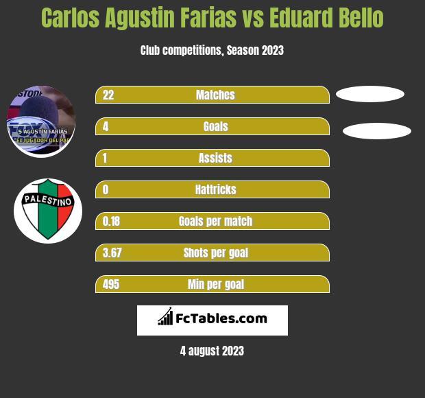 Carlos Agustin Farias vs Eduard Bello h2h player stats