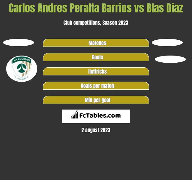 Carlos Andres Peralta Barrios vs Blas Diaz h2h player stats