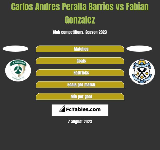 Carlos Andres Peralta Barrios vs Fabian Gonzalez h2h player stats